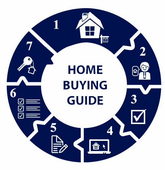 تصویر از راهنمای خرید خانه