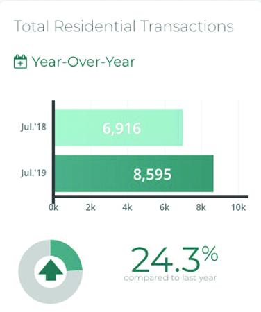 تصویر از افزایش 24.3 درصدی فروش مسکن تورنتو در ماه جولای