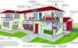 آیا در هنگام خرید خانه این ۳ نکته مهم را هم چک می کنید؟