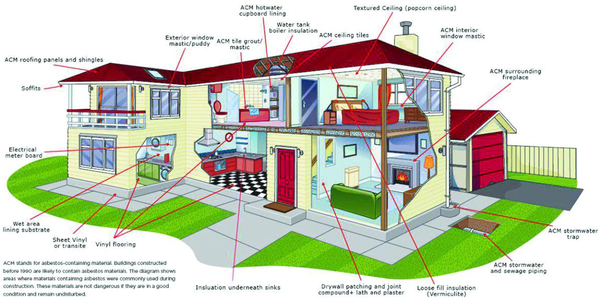 تصویر از آیا در هنگام خرید خانه این ۳ نکته مهم را هم چک می کنید؟