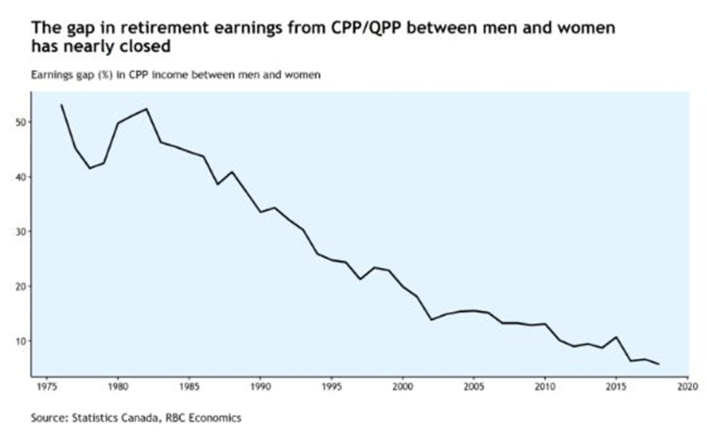 The gap in what women collect from the Canada Pension Plan or the Quebec Pension Plan has narrowed from more than 50 per cent to less than 6 per cent, as women have increasingly been making their own contributions to the retirement fund