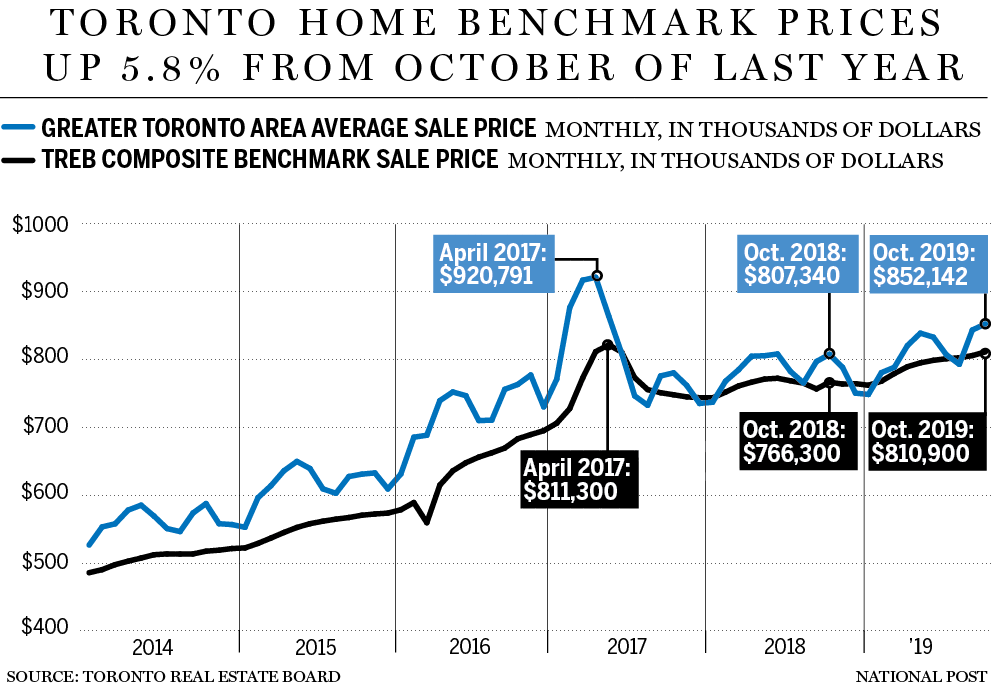 تصویر از قیمت مسکن تورنتو از سال ۲۰۱۷ بیشترین جهش را داشته است