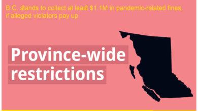 تصویر از در صورت پرداخت جریمه توسط متخلفان ، بریتیش کلمبیا حداقل ۱.۱ میلیون دلار جریمه مربوط به دوران پاندمی دریافت خواهد کرد