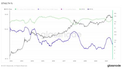 افزایش قیمت بیت کوین به 44 هزار دلار، زیان های سقوط ماه می را جبران کرد