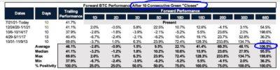 نمودار فرکتال بیت کوین حاکی از رالی افزایشی حداقل 80 هزار دلاری تا ماه سپتامبر است