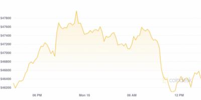 درآمد شرکت کانادایی بیتفریمز در سه ماه دوم نزدیک به 400 درصد افزایش داشته است
