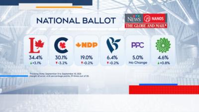 نظرسنجی نانوس: پیشتازی لیبرالها پس از برگزاری مناظرههای پشت سر هم