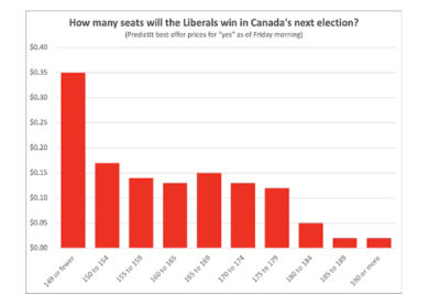 شرطبندی بازارهای مبتنی بر بلاکچین روی نتایج انتخابات کانادا