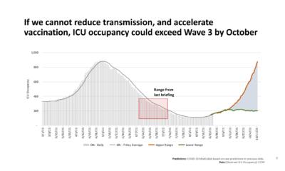 آخرین مدلسازی از رویارویی انتاریو با یک موج «عظیم» پاندمی کووید-19 خبر میدهد
