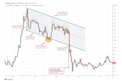 LUNA/USDT daily chart. Source: TradingView
