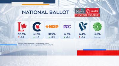 نانوس میگوید اگر سناریو فعلی برقرار بماند «شاهد پیروزی حزب لیبرال خواهیم بود»